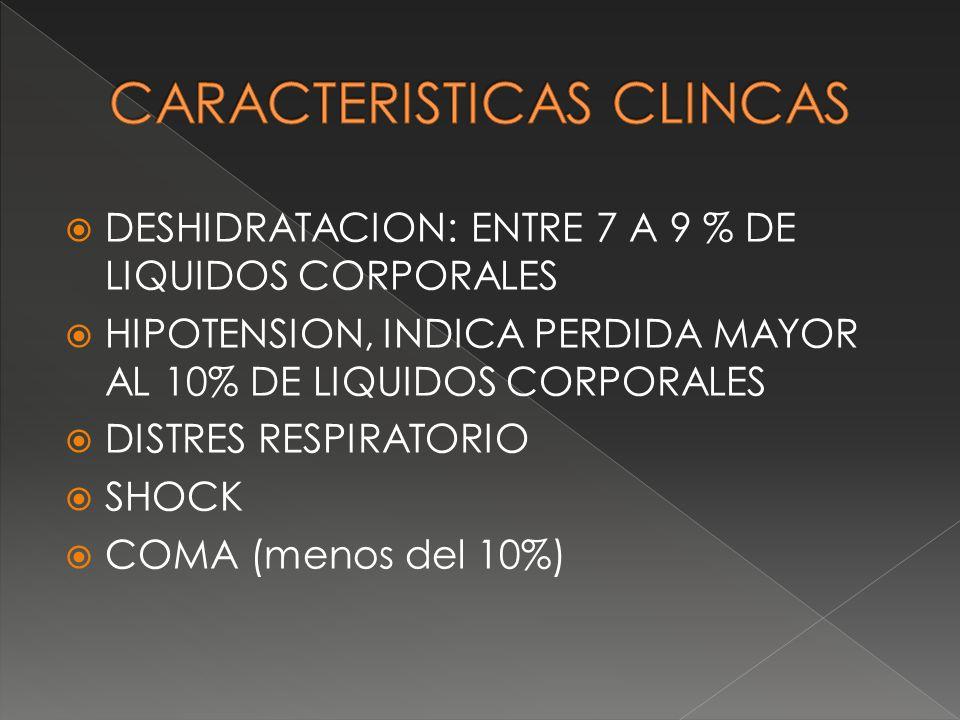 DESHIDRATACION: ENTRE 7 A 9 % DE LIQUIDOS CORPORALES HIPOTENSION, INDICA PERDIDA MAYOR AL 10% DE LIQUIDOS CORPORALES DISTRES RESPIRATORIO SHOCK COMA (