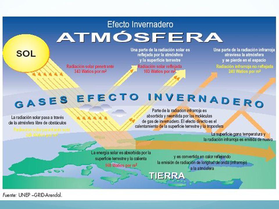 Efecto invernadero Climas extremos Cambio en la atmosfera a largo plazo CO2 Metano