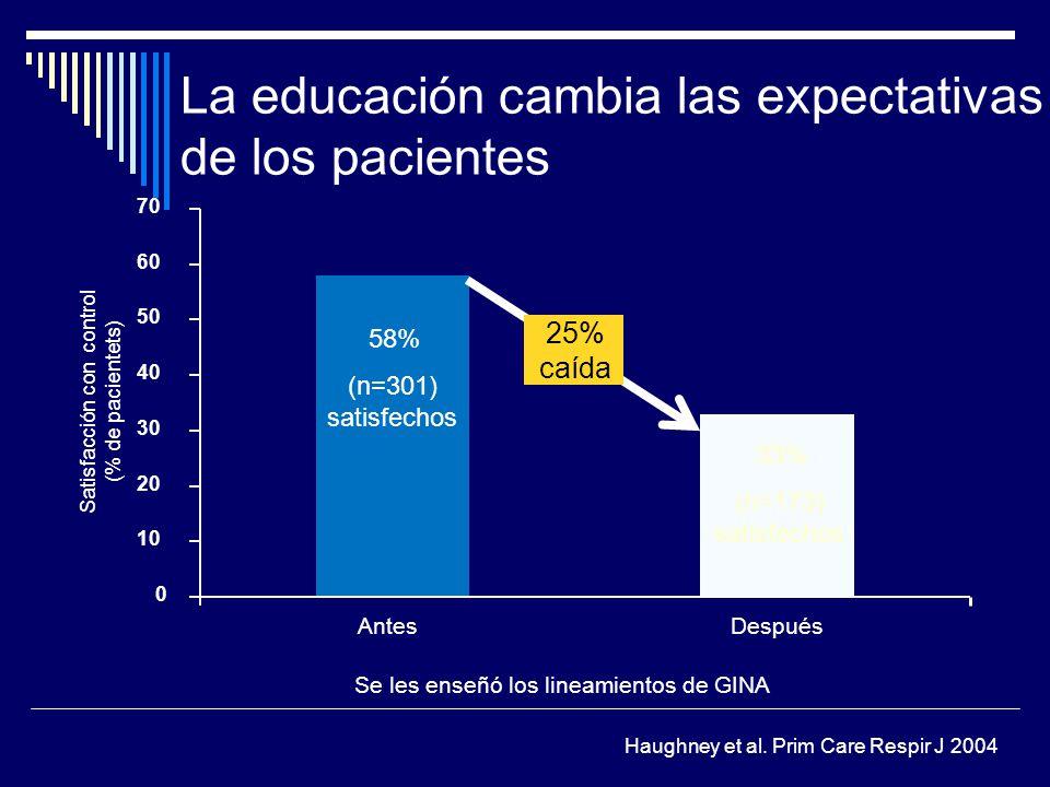 La educación cambia las expectativas de los pacientes Satisfacción con control (% de pacientets) AntesDespués 0 10 20 30 40 50 60 70 Se les enseñó los