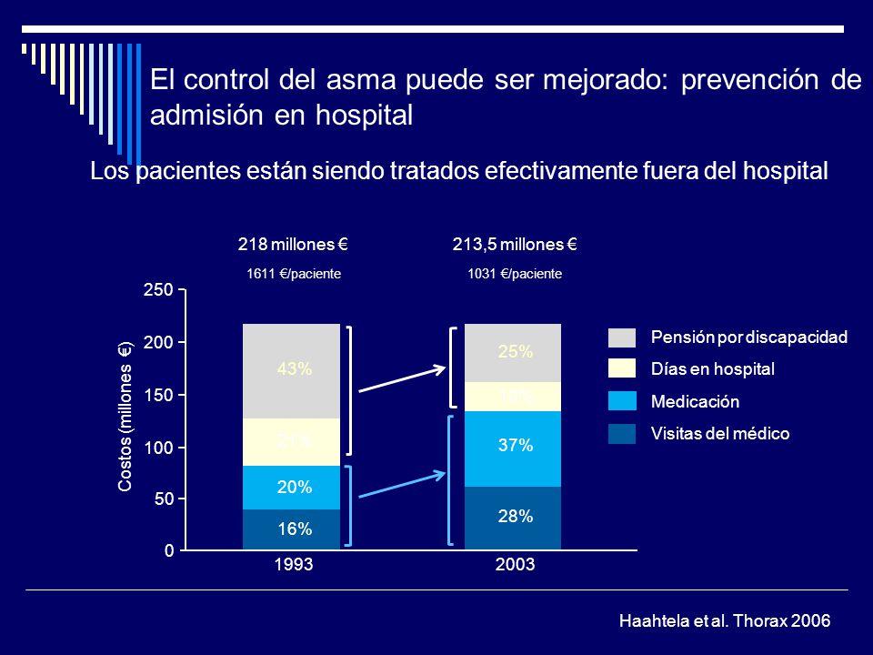 El control del asma puede ser mejorado: prevención de admisión en hospital 250 200 150 100 50 0 Costos (millones ) 1611 /paciente1031 /paciente 199320