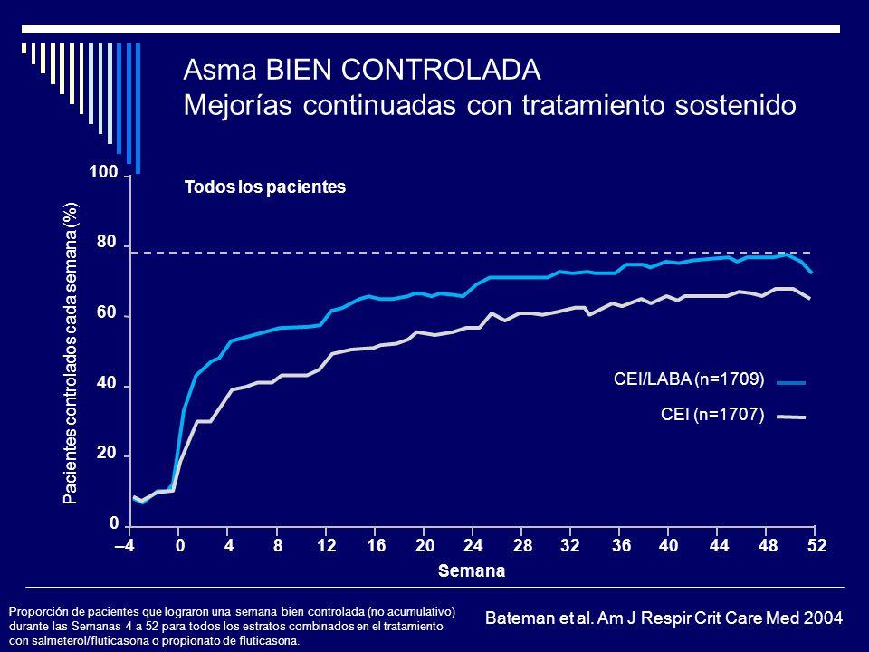 Asma BIEN CONTROLADA Mejorías continuadas con tratamiento sostenido 20 80 100 0 60 40 Pacientes controlados cada semana (%) Semana CEI/LABA (n=1709) C