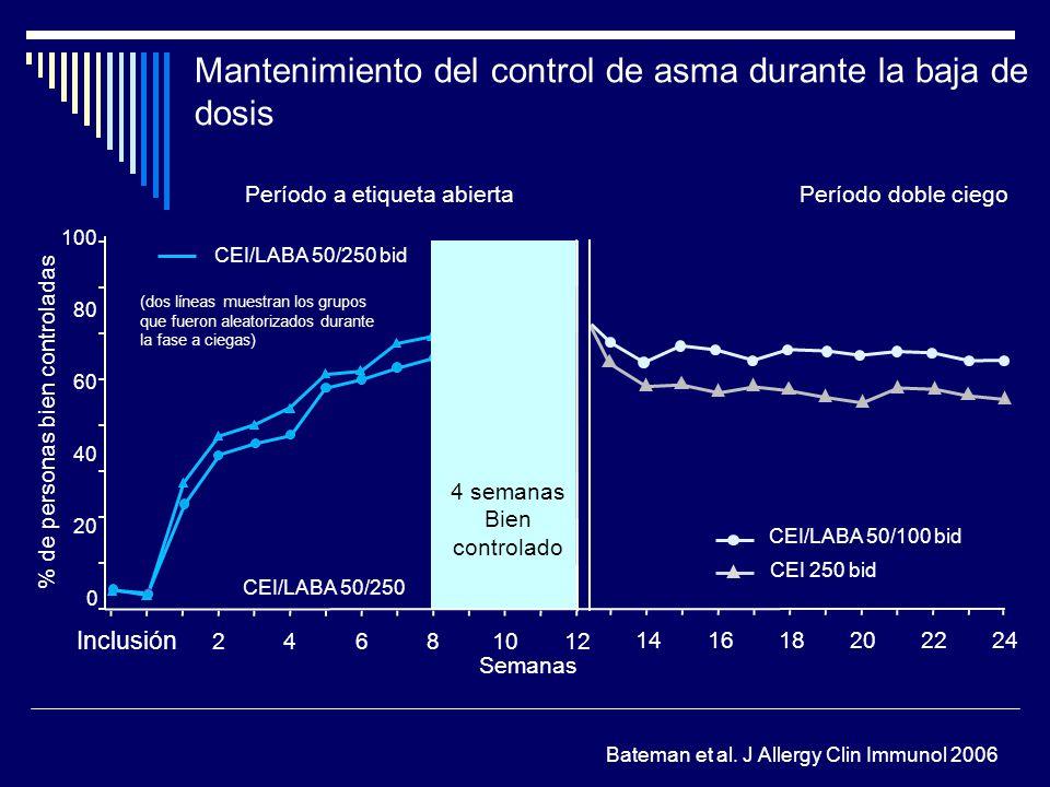 Mantenimiento del control de asma durante la baja de dosis 141618202224 CEI 250 bid 0 20 40 60 80 100 24681012 % de personas bien controladas Semanas