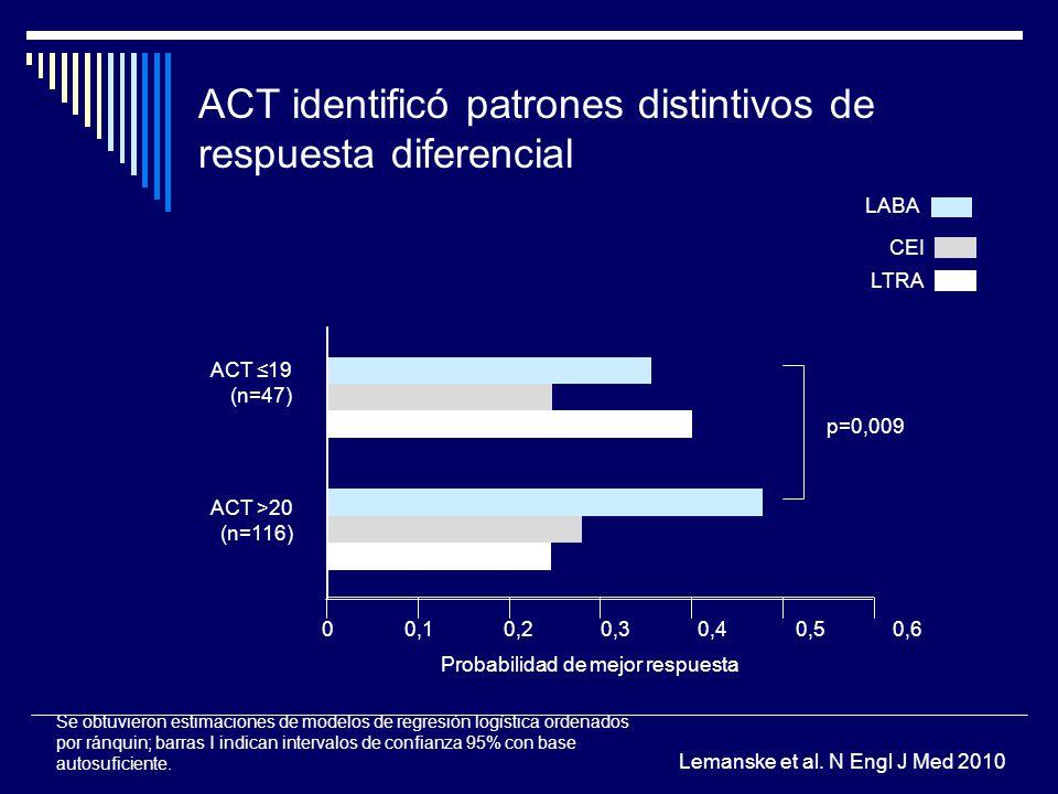 ACT identificó patrones distintivos de respuesta diferencial Se obtuvieron estimaciones de modelos de regresión logística ordenados por ránquin; barra