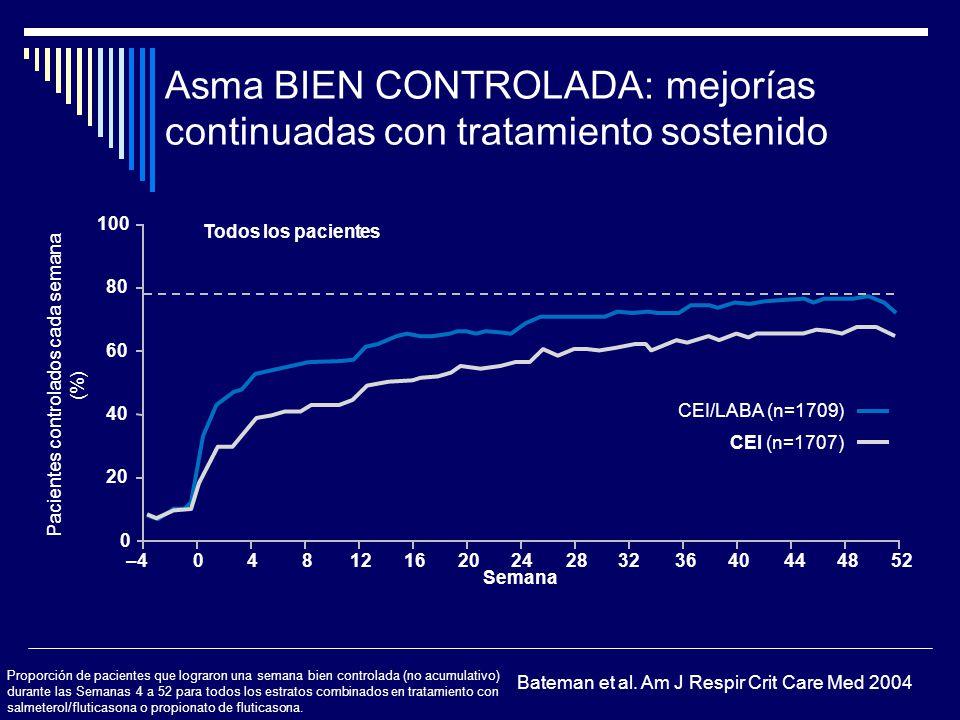 Asma BIEN CONTROLADA: mejorías continuadas con tratamiento sostenido 20 80 100 0 60 40 Pacientes controlados cada semana (%) Semana CEI/LABA (n=1709)