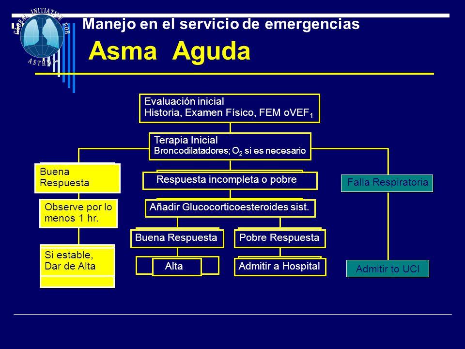 Manejo en el servicio de emergencias Asma Aguda Buena Respuesta Observe por lo menos 1 hr. Si estable, Dar de Alta Evaluación inicial Historia, Examen