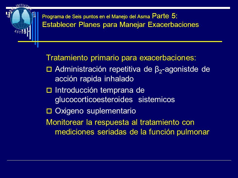 Programa de Seis puntos en el Manejo del Asma Parte 5: Establecer Planes para Manejar Exacerbaciones Tratamiento primario para exacerbaciones: Adminis