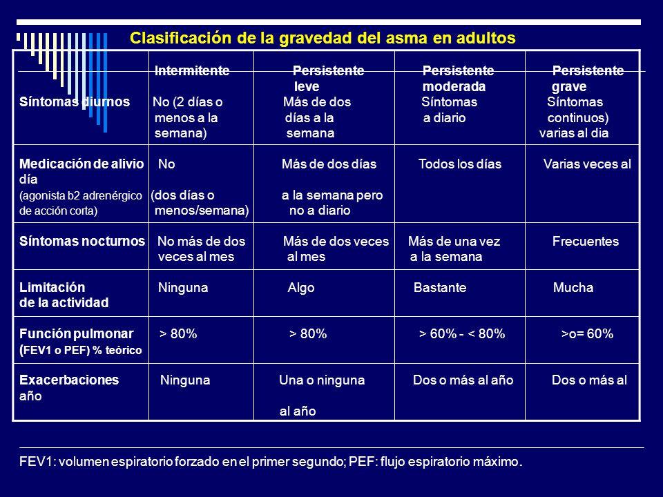 Clasificación de la gravedad del asma en adultos Intermitente Persistente Persistente Persistente leve moderada grave Síntomas diurnos No (2 días o Má