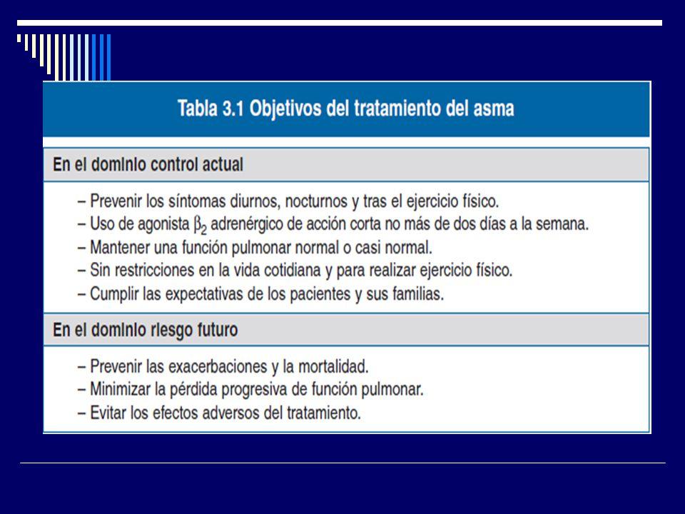 Tratamiento recomendado del broncoespasmo severo Otros Tratamientos: Antileucotrienos Heliox: helio 70% + Oxigeno 30% Beta 2 Agonistas Intravenosos 0.5 a 5 mcgs/kg/minuto salbutamol Ventilación Mecánica No invasiva Intubación Gases anestésicos (Halotano, Enflurano, Isoflurano)
