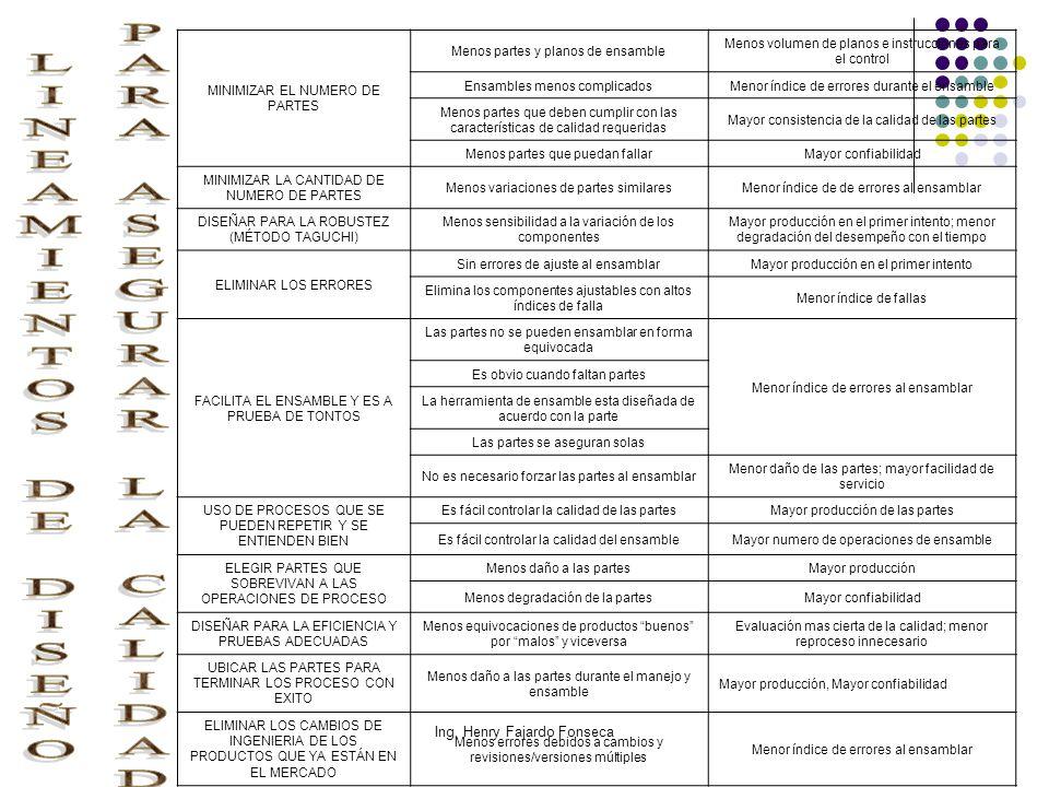 Ing. Henry Fajardo Fonseca MINIMIZAR EL NUMERO DE PARTES Menos partes y planos de ensamble Menos volumen de planos e instrucciones para el control Ens