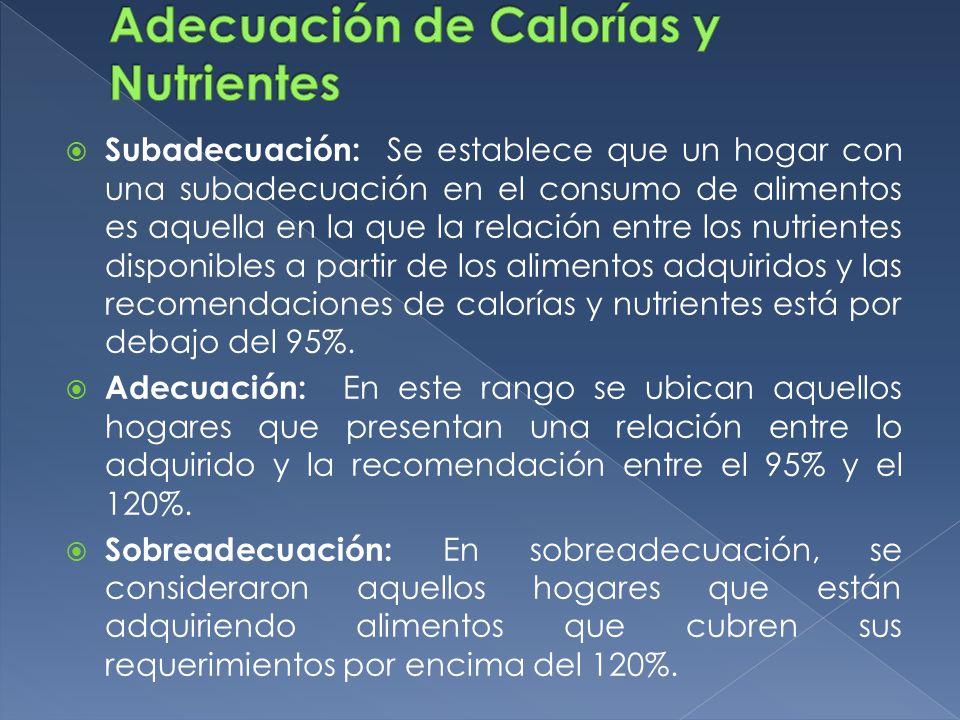 Subadecuación: Se establece que un hogar con una subadecuación en el consumo de alimentos es aquella en la que la relación entre los nutrientes dispon