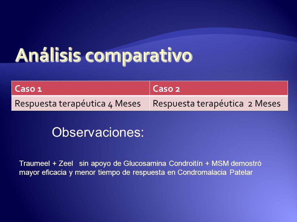 Caso 1Caso 2 Respuesta terapéutica 4 MesesRespuesta terapéutica 2 Meses Observaciones: Traumeel + Zeel sin apoyo de Glucosamina Condroitín + MSM demos