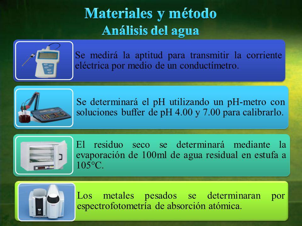Se medirá la aptitud para transmitir la corriente eléctrica por medio de un conductímetro.