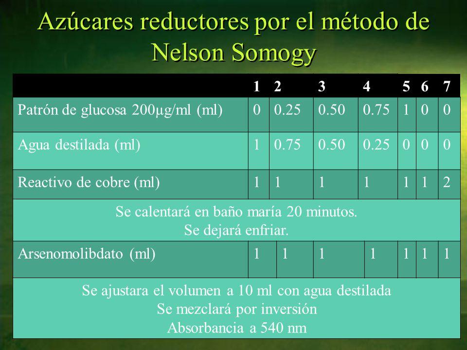 Azúcares reductores por el método de Nelson Somogy 1234567 Patrón de glucosa 200µg/ml (ml)00.250.500.75100 Agua destilada (ml)10.750.500.25000 Reactivo de cobre (ml)1111112 Se calentará en baño maría 20 minutos.