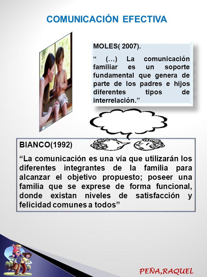 PEÑA,RAQUEL PRINCIPIOS DOCTRINARIOS DE LA ESCUELA BIANCO COMUNICACIÓN EFECTIVA COLOBARACIÒN MUTUA REUNIÒN FAMILIAR ESTIMULACIÒN DE LA CONFIANZA PROPICIAR ASERTIVIDAD RECREACIÒN COMO FUENTE DE LA VIDA BINOMIO AUTORIDAD-AFECTO