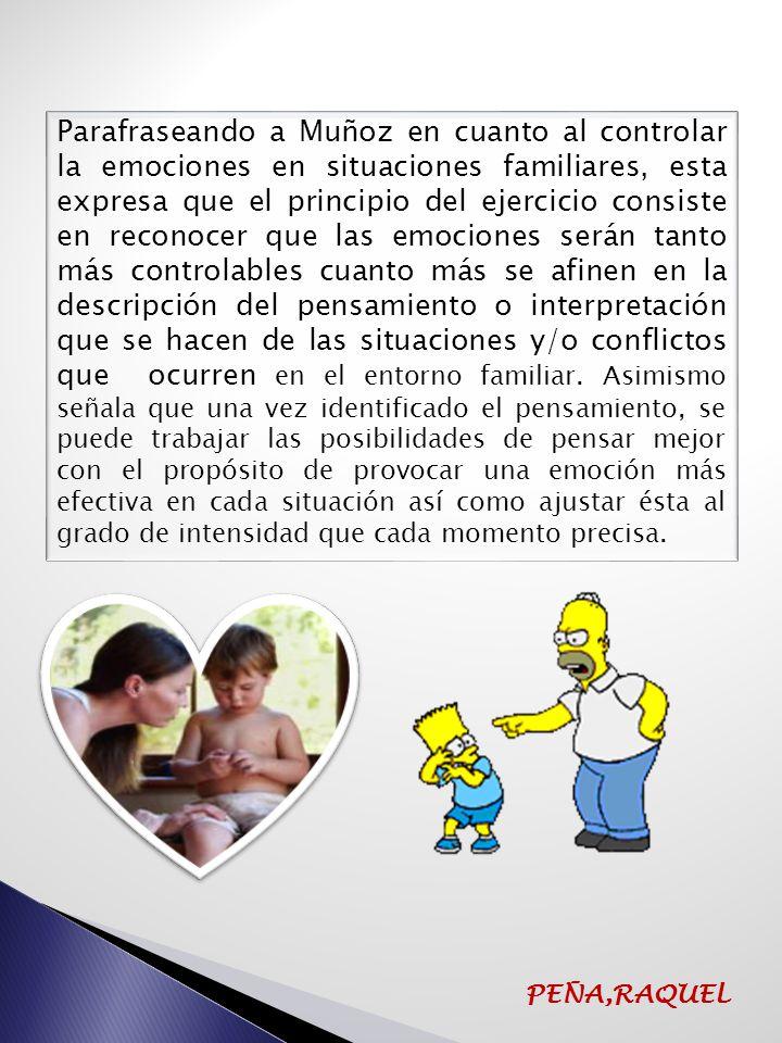 SITUACIÓN GRÁFICO ELABORADO POR MUÑOZ,C (2007) ADAPTADO POR PEÑA, R (2012) CONDUCTA/RESPUESTA PEÑA,RAQUEL