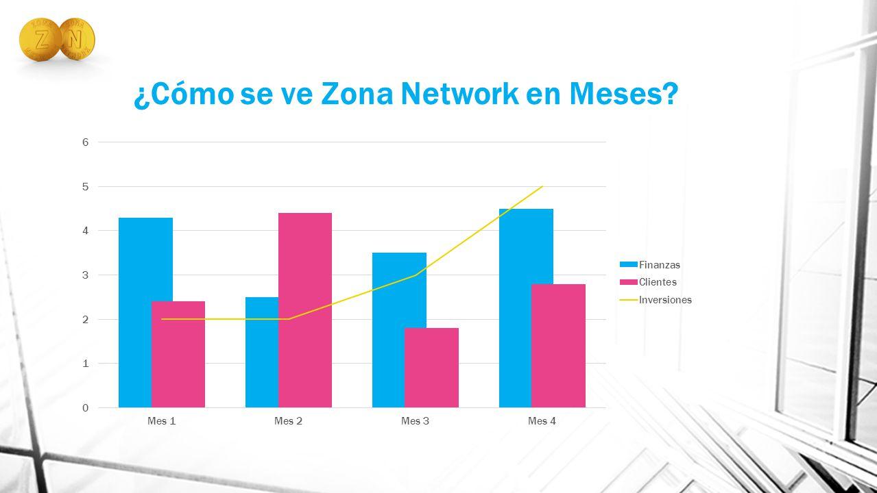 ¿Cómo se ve Zona Network en Meses?