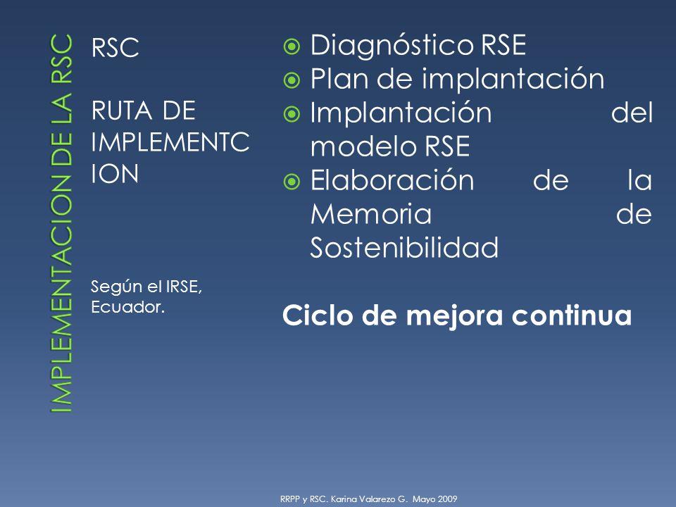 RSC RUTA DE IMPLEMENTC ION Según el IRSE, Ecuador.