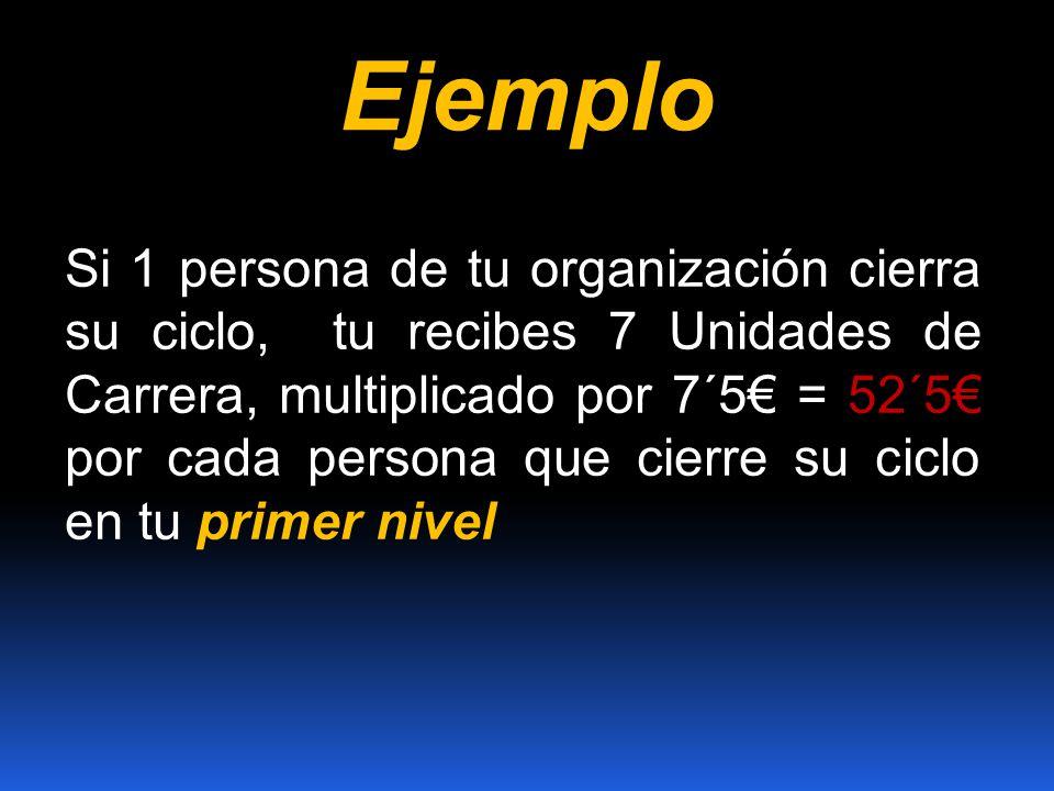 Ejemplo Si 1 persona de tu organización cierra su ciclo, tu recibes 7 Unidades de Carrera, multiplicado por 7´5 = 52´5 por cada persona que cierre su