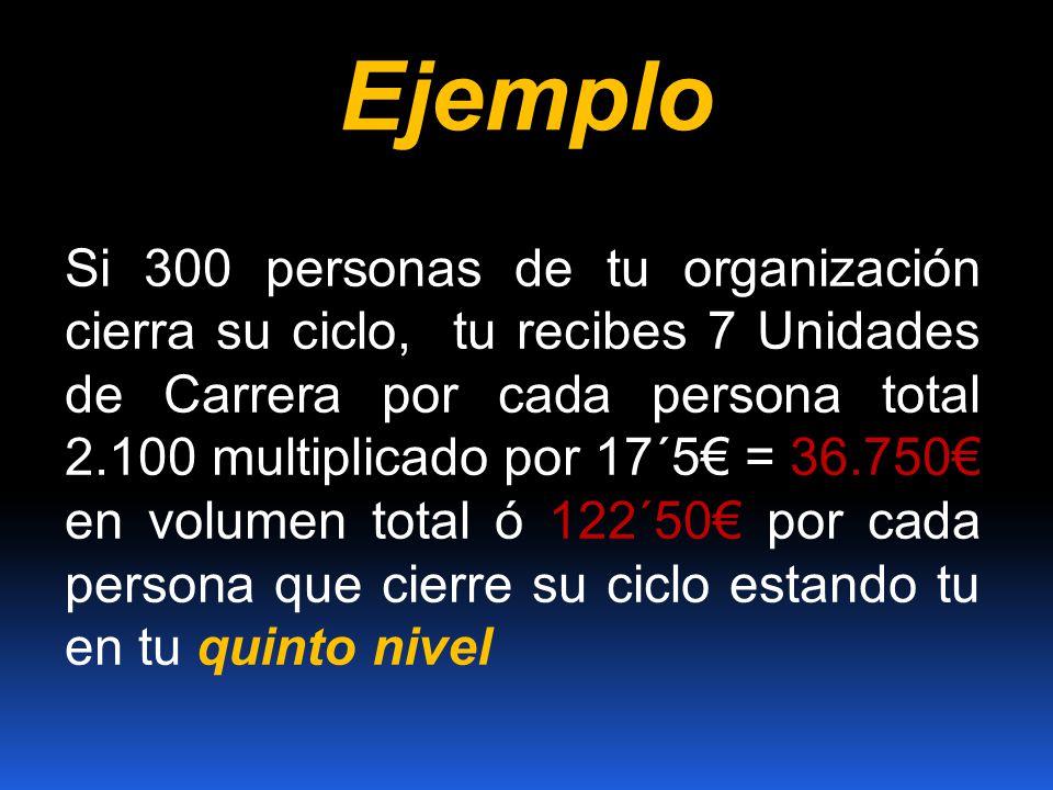 Ejemplo Si 300 personas de tu organización cierra su ciclo, tu recibes 7 Unidades de Carrera por cada persona total 2.100 multiplicado por 17´5 = 36.7