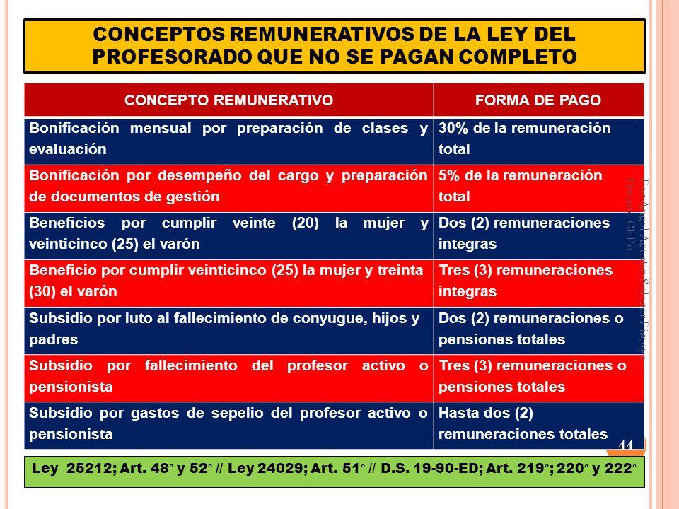 CONCEPTOSLEY N° 24029LEY N° 29062PROYECTO LRM ASIGNACIÓN POR EL EJERCICIO DE CARGO DIRECTIVO 15% RIM 1 turno 20% RIM 2 turnos 40% RIM 3 turnos 10% RIM subdirec 5% RIM jerarquic MEF y el MINEDU establecerá los montos y los criterios técnicos en la jornada de 40 hs.