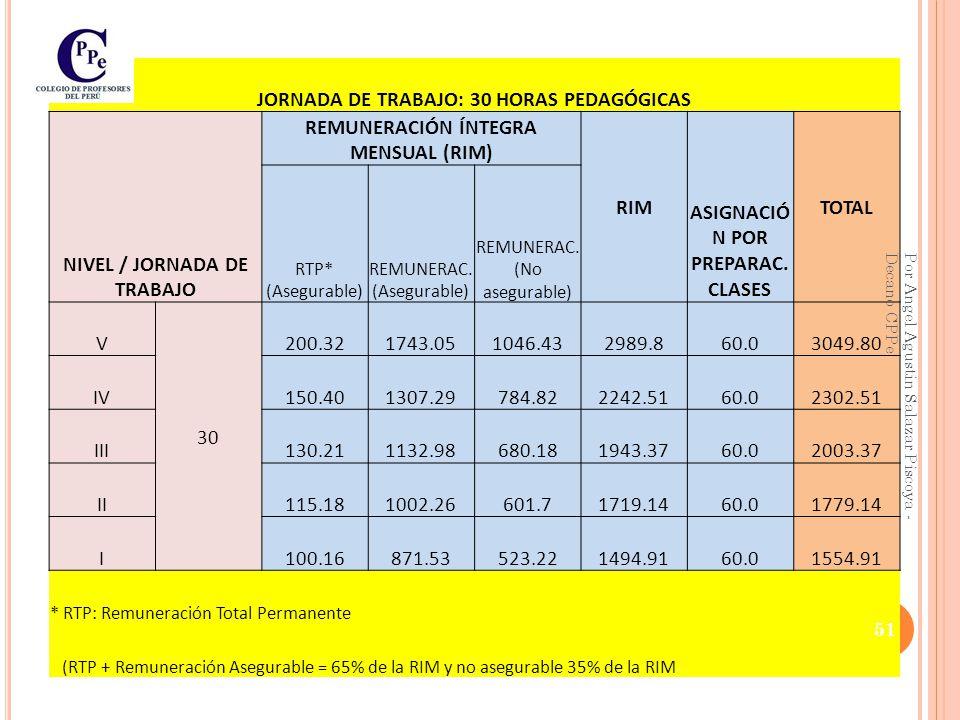 JORNADA DE TRABAJO: 24 HORAS PEDAGÓGICAS NIVEL / JORNADA DE TRABAJO REMUNERACIÓN ÍNTEGRA MENSUAL (RIM) RIM ASIGNACIÓ N POR PREPARAC.