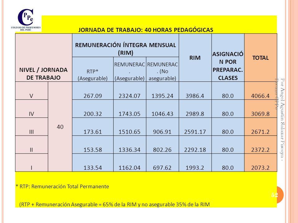 JORNADA DE TRABAJO: 30 HORAS PEDAGÓGICAS NIVEL / JORNADA DE TRABAJO REMUNERACIÓN ÍNTEGRA MENSUAL (RIM) RIM ASIGNACIÓ N POR PREPARAC.
