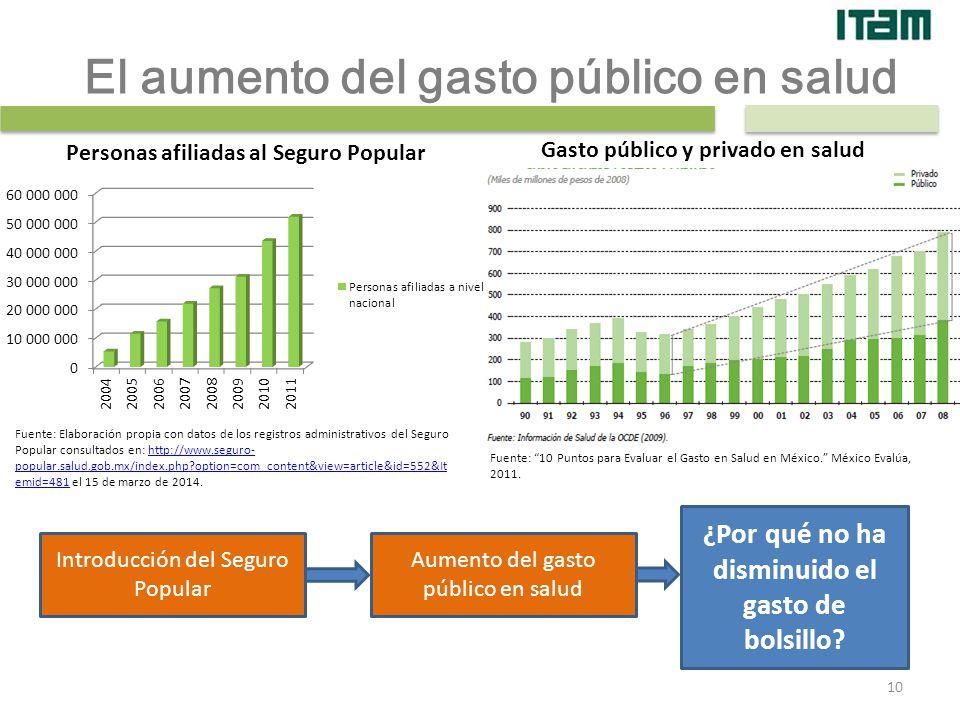 El aumento del gasto público en salud Fuente: 10 Puntos para Evaluar el Gasto en Salud en México. México Evalúa, 2011. Fuente: Elaboración propia con