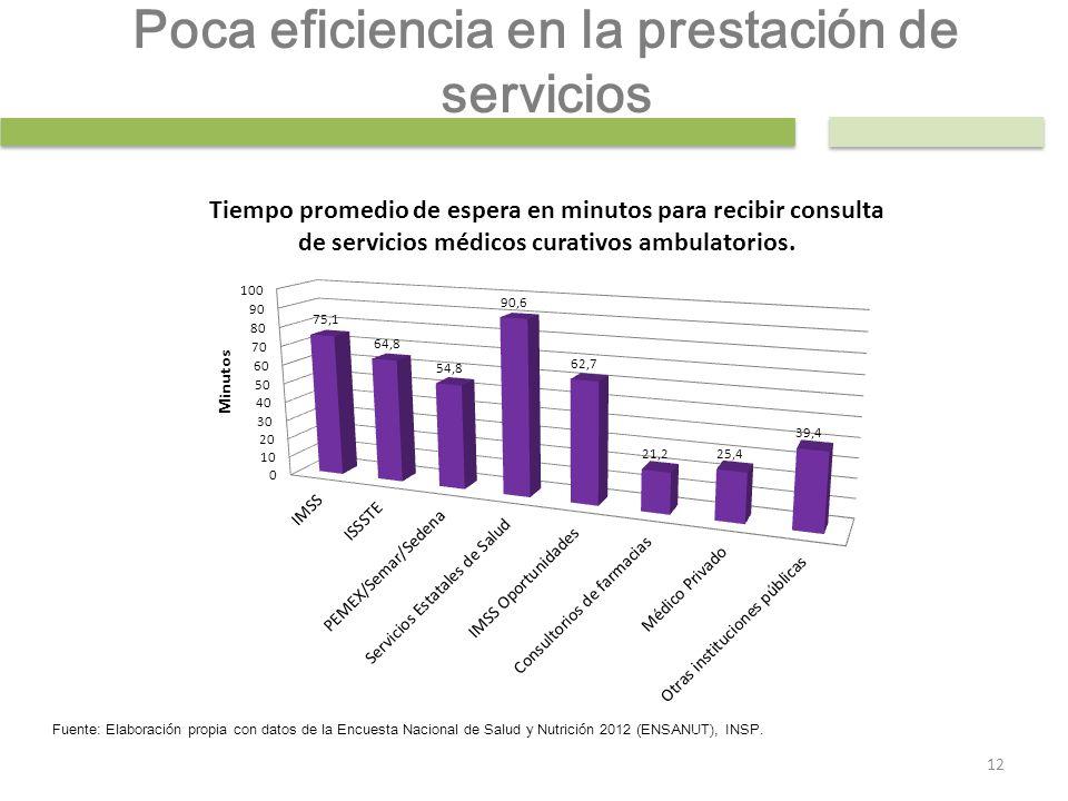Poca eficiencia en la prestación de servicios Fuente: Elaboración propia con datos de la Encuesta Nacional de Salud y Nutrición 2012 (ENSANUT), INSP.