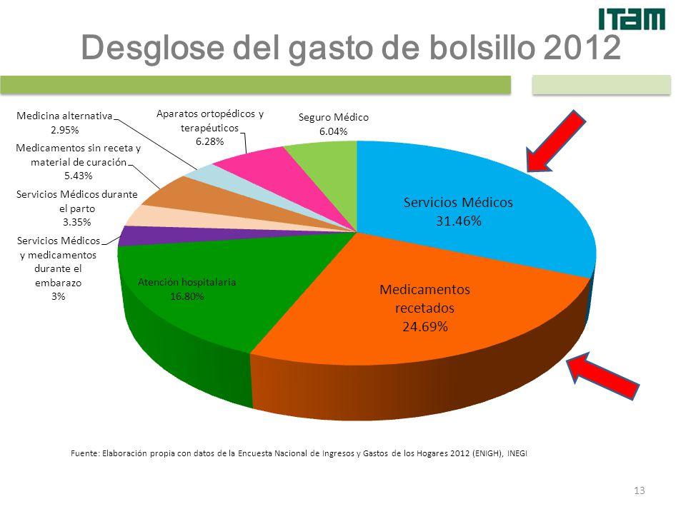 Fuente: Elaboración propia con datos de la Encuesta Nacional de Ingresos y Gastos de los Hogares 2012 (ENIGH), INEGI Desglose del gasto de bolsillo 20