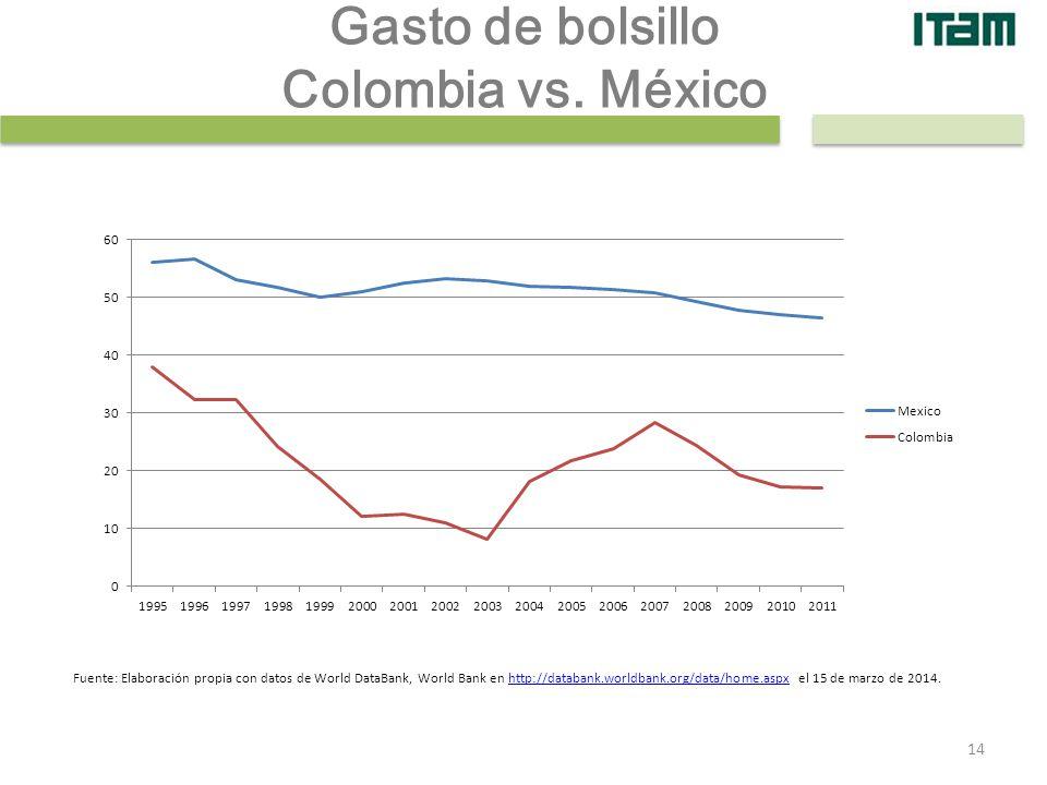 Gasto de bolsillo Colombia vs. México Fuente: Elaboración propia con datos de World DataBank, World Bank en http://databank.worldbank.org/data/home.as