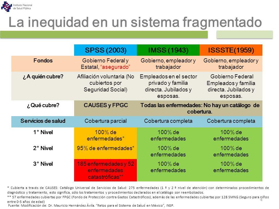 La inequidad en un sistema fragmentado SPSS (2003)IMSS (1943)ISSSTE(1959) FondosGobierno Federal y Estatal, asegurado Gobierno, empleador y trabajador