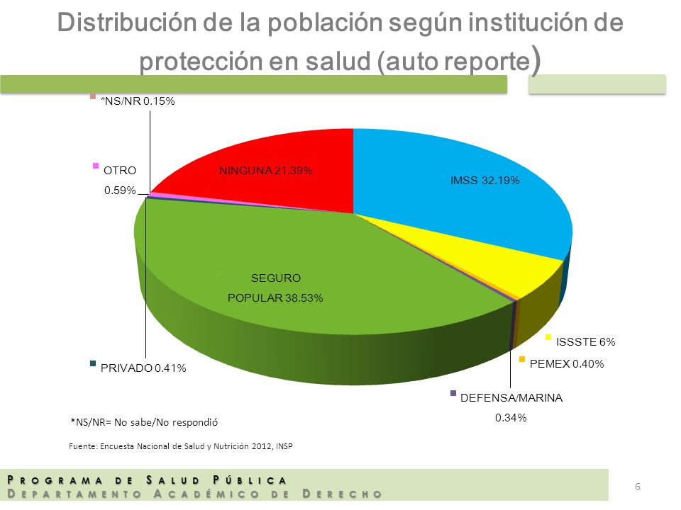 P ROGRAMA DE S ALUD P ÚBLICA D EPARTAMENTO A CADÉMICO DE D ERECHO Distribución de la población según institución de protección en salud (auto reporte