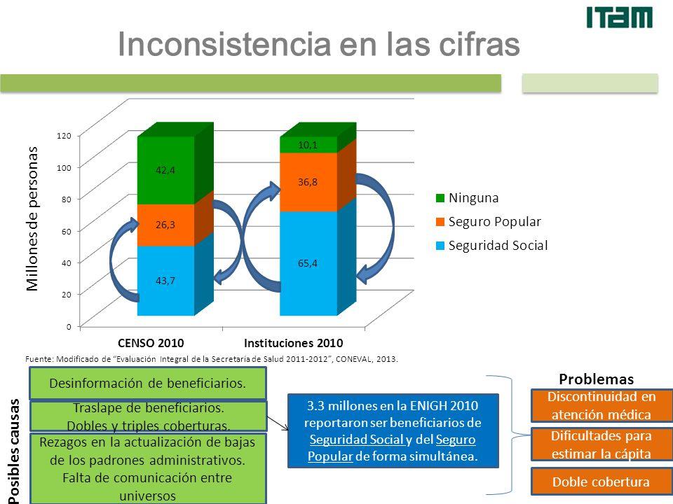 4. Inconsistencia en las cifras Millones de personas Fuente: Modificado de Evaluación Integral de la Secretaría de Salud 2011-2012, CONEVAL, 2013. Des