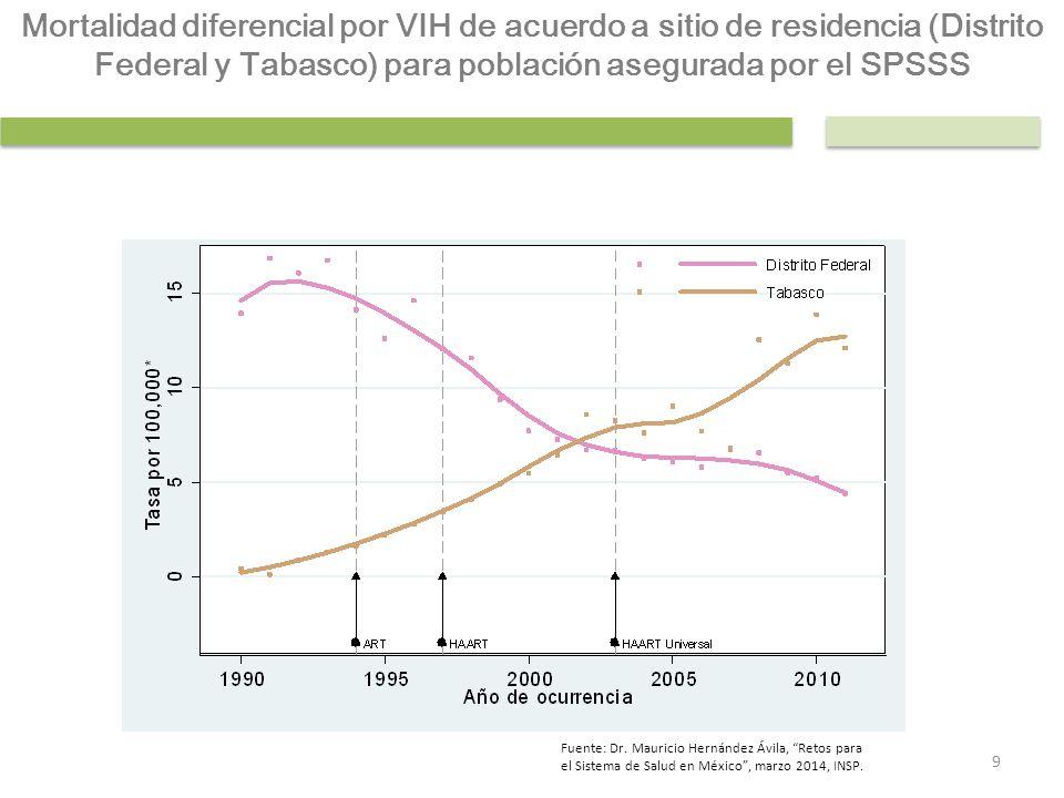 Mortalidad diferencial por VIH de acuerdo a sitio de residencia (Distrito Federal y Tabasco) para población asegurada por el SPSSS 9 Fuente: Dr. Mauri