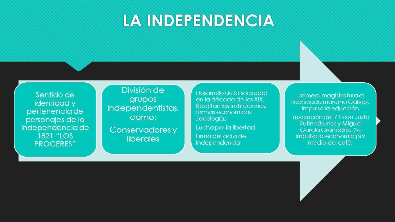 LA INDEPENDENCIA Sentido de identidad y pertenencia de personajes de la independencia de 1821 LOS PROCERES División de grupos independentistas, como:
