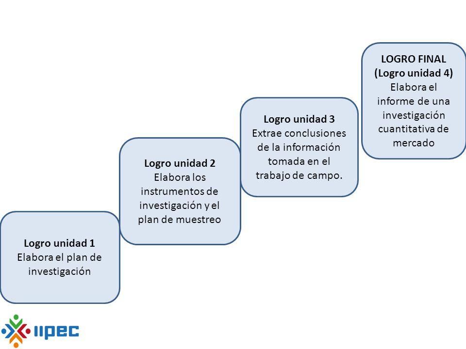 LOGRO FINAL (Logro unidad 4) Elabora el informe de una investigación cuantitativa de mercado Logro unidad 3 Extrae conclusiones de la información toma