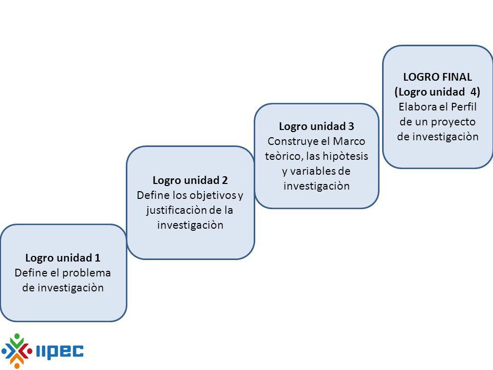 LOGRO FINAL (Logro unidad 4) Elabora el Perfil de un proyecto de investigaciòn Logro unidad 3 Construye el Marco teòrico, las hipòtesis y variables de