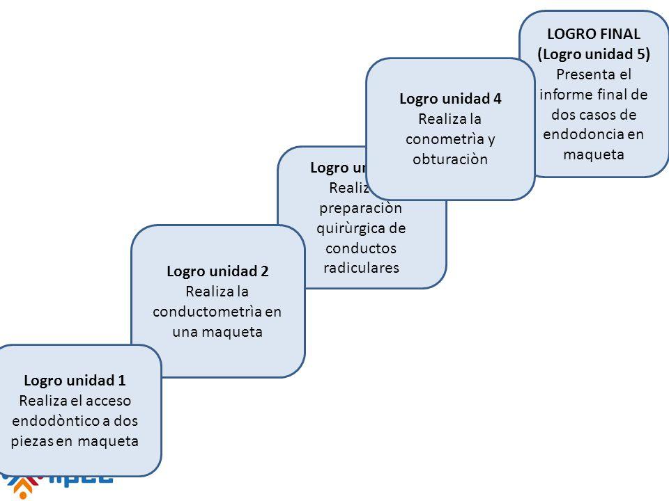 LOGRO FINAL (Logro unidad 5) Presenta el informe final de dos casos de endodoncia en maqueta Logro unidad 3 Realiza la preparaciòn quirùrgica de condu