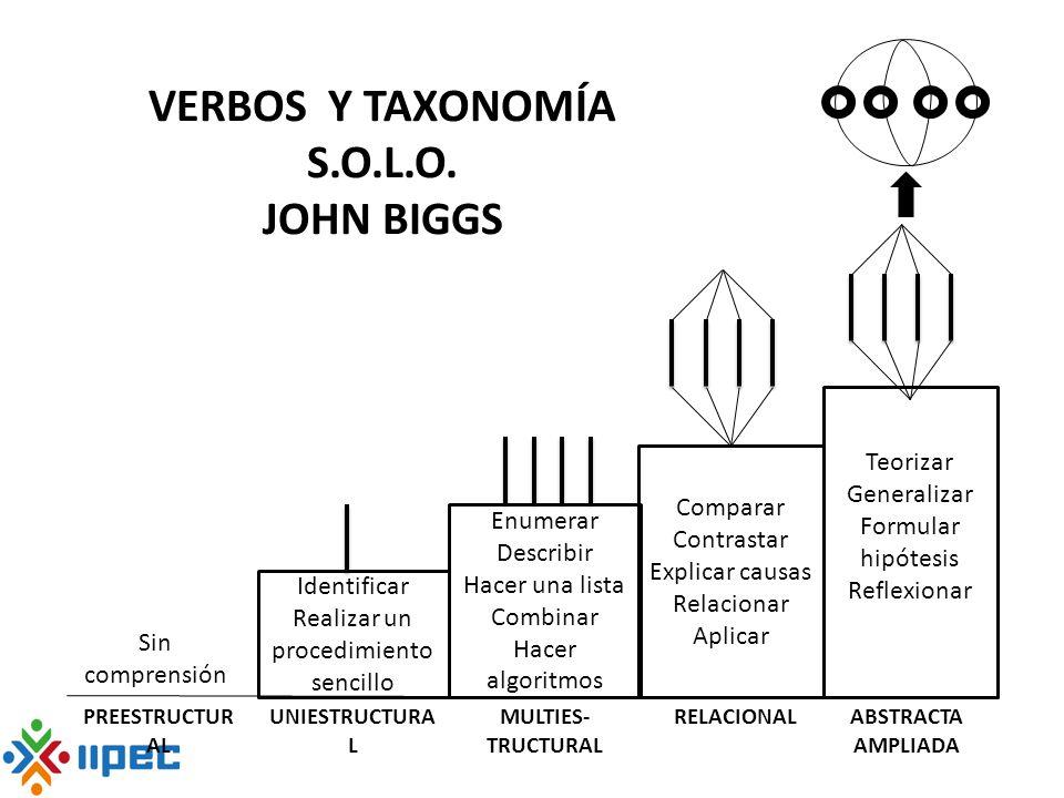 VERBOS Y TAXONOMÍA S.O.L.O. JOHN BIGGS Sin comprensión PREESTRUCTUR AL Identificar Realizar un procedimiento sencillo UNIESTRUCTURA L Enumerar Describ