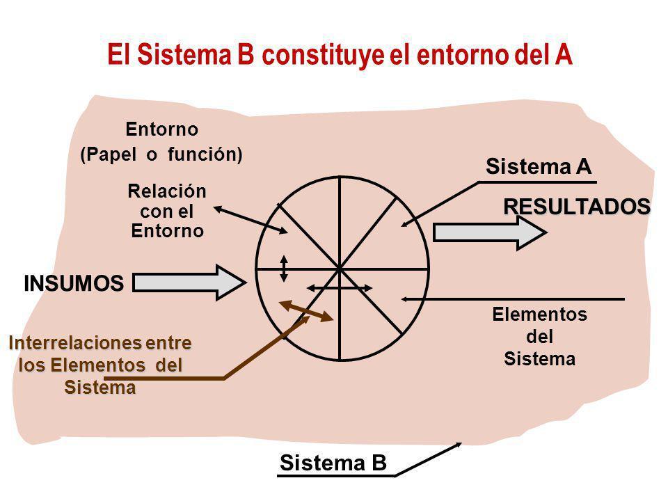 Las características de cada elemento tienen efecto sobre las del sistema en su conjunto Las características de cada elemento y la forma en que éste af