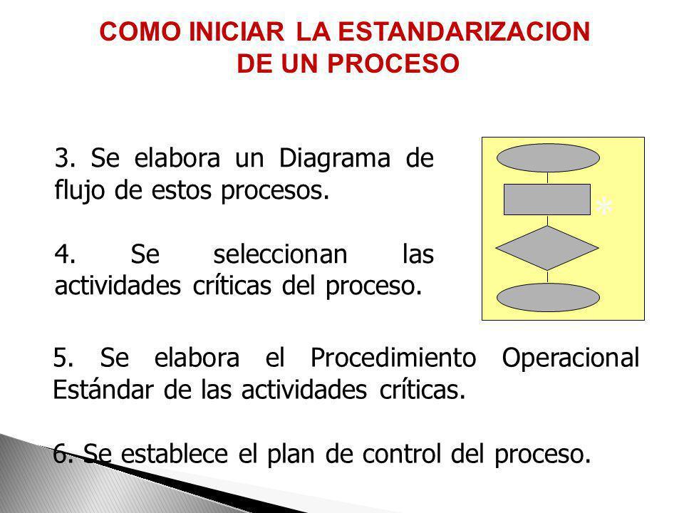 1. A partir de la descripción o caracterización del macroproceso 2. Se estandarizan los procesos que tienen como resultado un producto prioritario COM