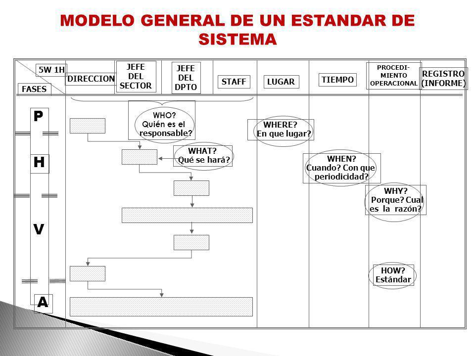 Estándares de Sistema o Gerenciales : Se refieren a los asuntos relacionados con la organización y contenido de los sistemas, procedimientos y métodos