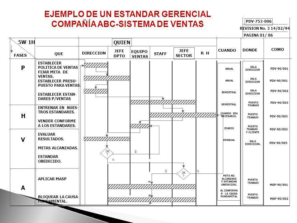MODELO GENERAL DE UN ESTANDAR DE SISTEMA FASES 5W 1H DIRECCION JEFE DEL SECTOR JEFE DEL DPTO STAFFLUGAR TIEMPO PROCEDI- MIENTO OPERACIONAL REGISTRO (I