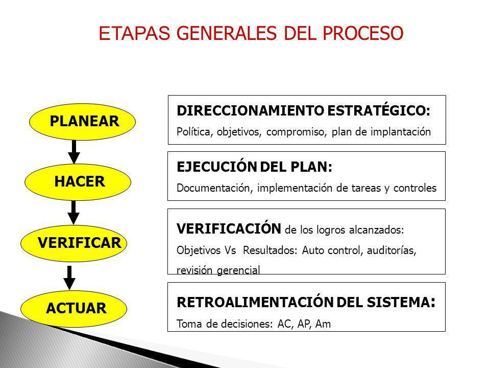 PH VA PLANIFICACIÓNHACER CONTROLAR MEJORAASEGURAMIENTO P: Planear lo que necesito H: Controlar lo que se Hace V: Verificar para Asegurar A: Actuar par