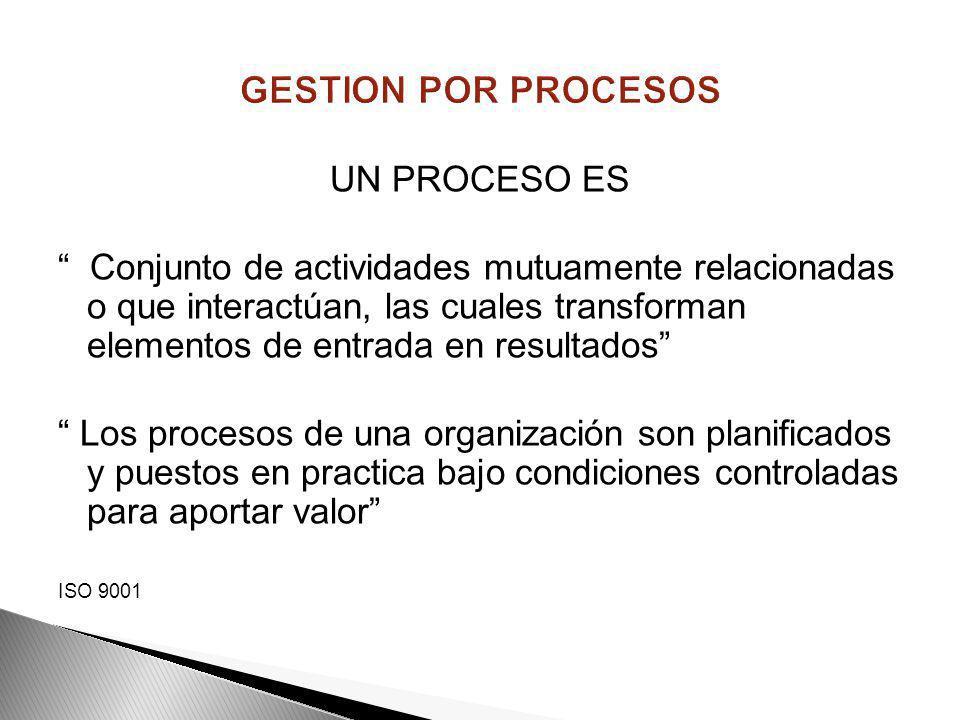 ETAPAS GENERALES DEL PROCESO RETROALIMENTACIÓN DEL SISTEMA : Toma de decisiones: AC, AP, Am ACTUAR DIRECCIONAMIENTO ESTRATÉGICO: Política, objetivos,