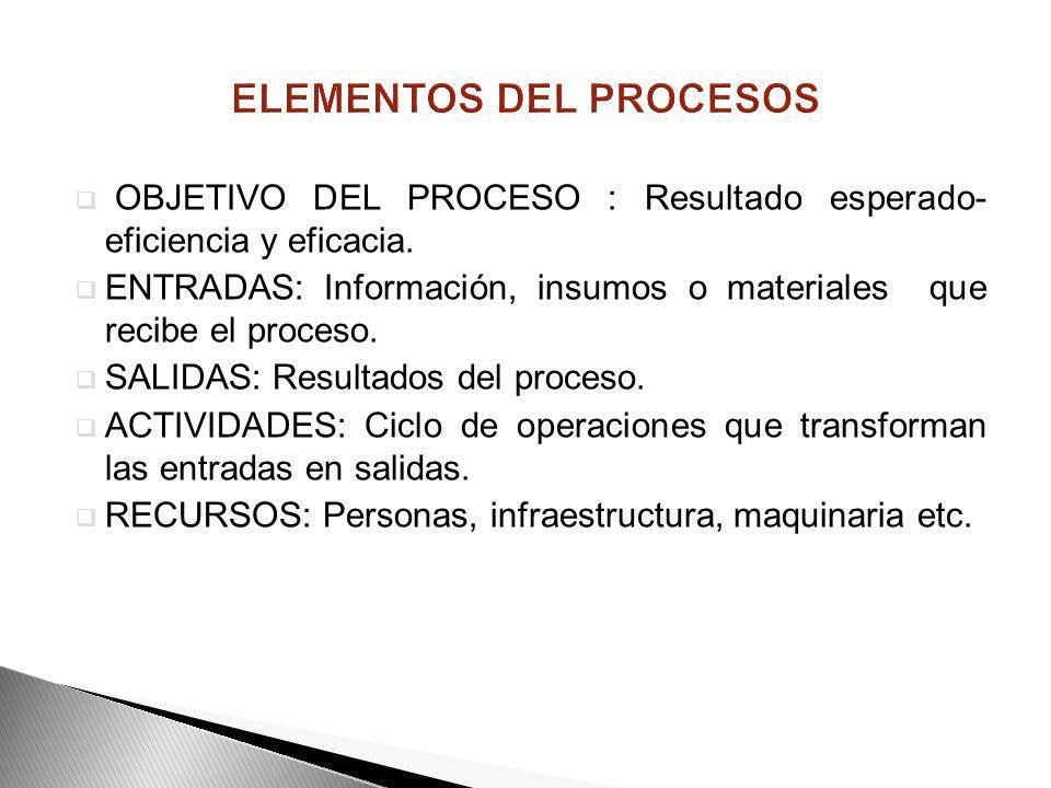 UN PROCESO ES Conjunto de actividades mutuamente relacionadas o que interactúan, las cuales transforman elementos de entrada en resultados Los proceso