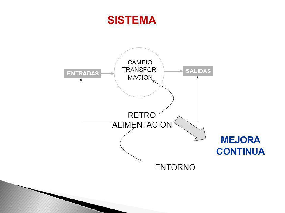 OBJETIVO DEL PROCESO : Resultado esperado- eficiencia y eficacia. ENTRADAS: Información, insumos o materiales que recibe el proceso. SALIDAS: Resultad