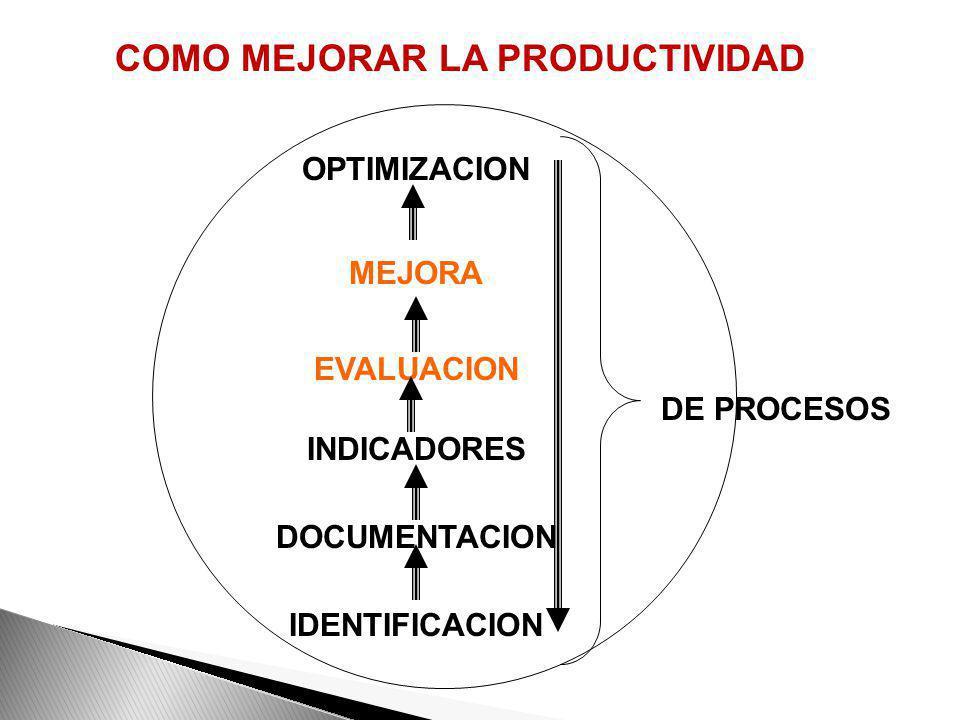 COMPONENTES DE UN PROCESO Personas Planta Producto (cliente – diseño producto) Procesos (diseño proceso) Producción (proveedores – planeación - invent