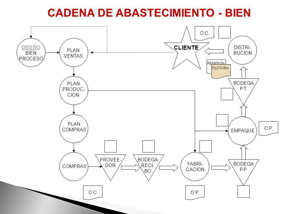 IDENTIFICACION DOCUMENTACION EVALUACION MEJORA OPTIMIZACION INDICADORES DE PROCESOS COMO MEJORAR LA PRODUCTIVIDAD