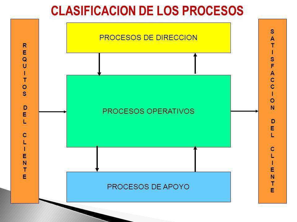 CADENA DE ABASTECIMIENTO - SERVICIO DISEÑO SERVICIO PROCESO PLAN DE VENTAS ANALISIS DE CAPACIDAD PRESTACION DEL SERVICIO CLIENTE